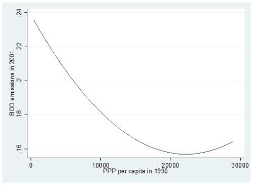 inverted environmental kuznets curve