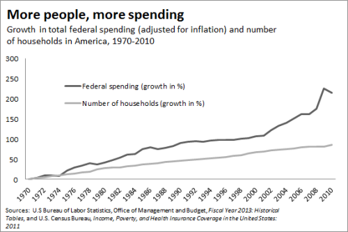 more people, more spending