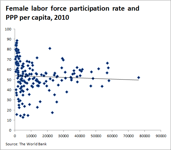 womens participation in labor force He participation rate of women in the american labor force in- creased  dramatically over the period 1890 to 1970, and the jump from 189 percent to  426 percent.
