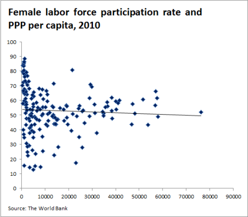 Female labor force participation rate and PPP per capita, 2010